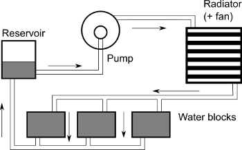 basics_tn water cooling of a pc